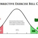 7 Reasons Why Corrective Exercises May Not Always Work